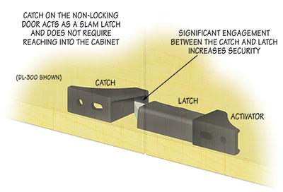 CompX Timberline Double Door Latch  sc 1 st  CompX International Inc. & CompX Timberline - Double Door Latch